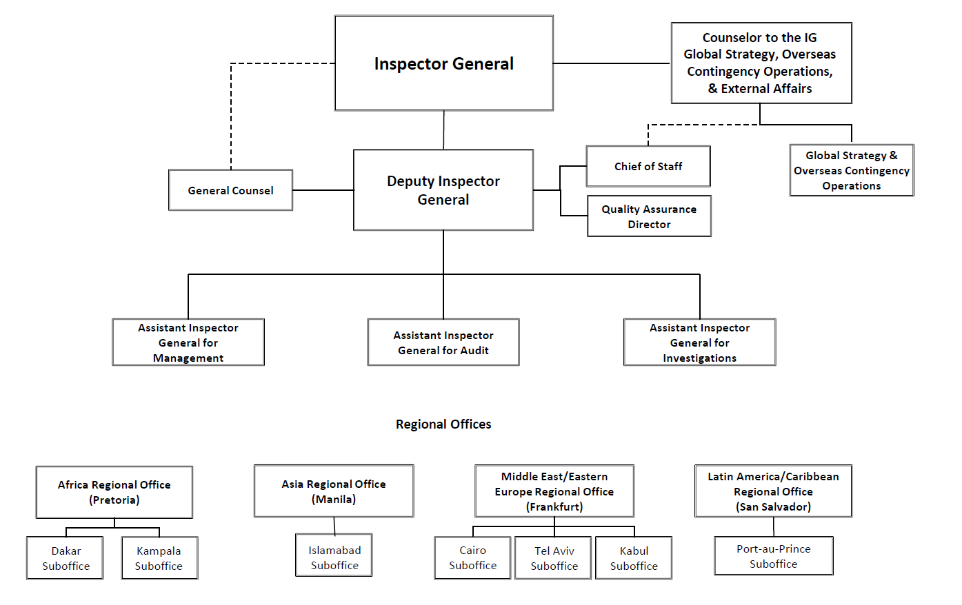 offices and organization chart office of inspector general